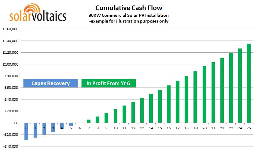 Cumulative Cash Flow 30 KW Commercial Solar PV